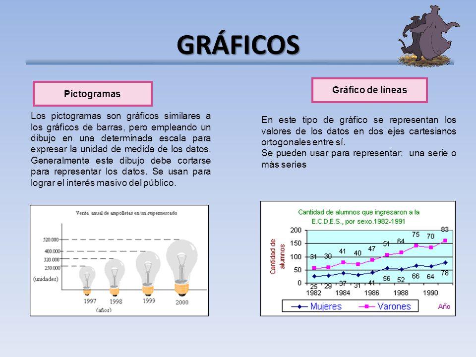 GRÁFICOS Gráfico de líneas Pictogramas