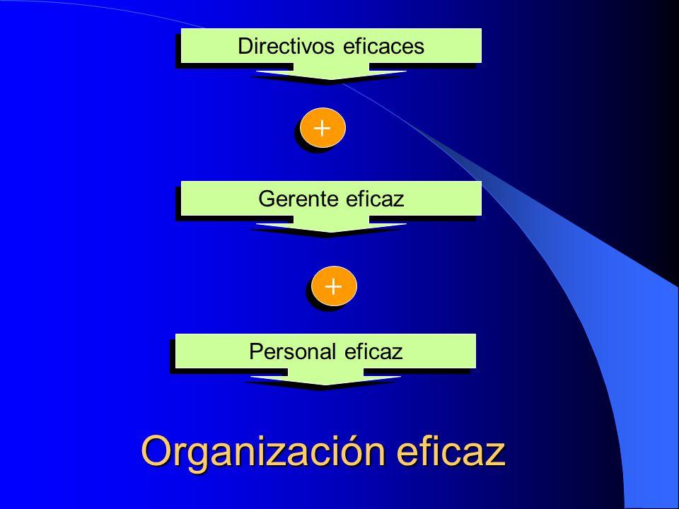 Organización eficaz + + Directivos eficaces Gerente eficaz