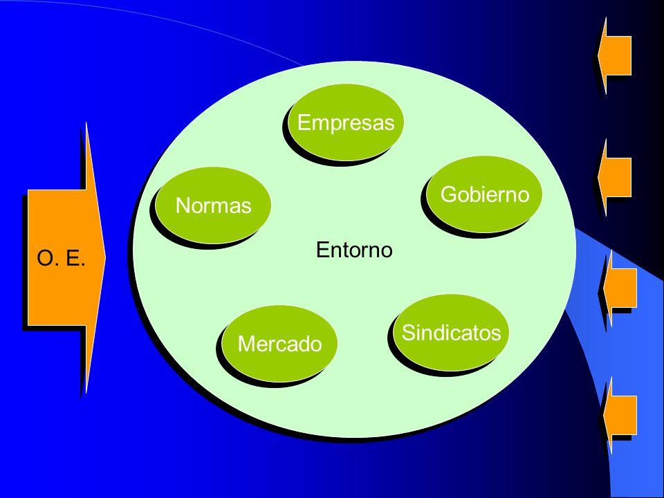Entorno Empresas O. E. Gobierno Normas Sindicatos Mercado
