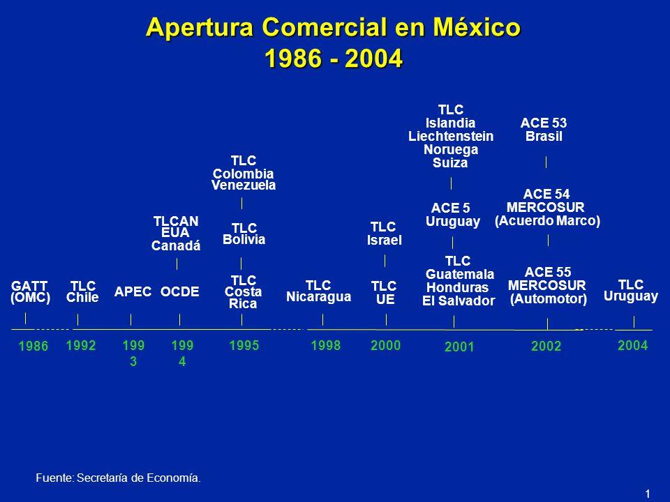 Apertura Comercial en México