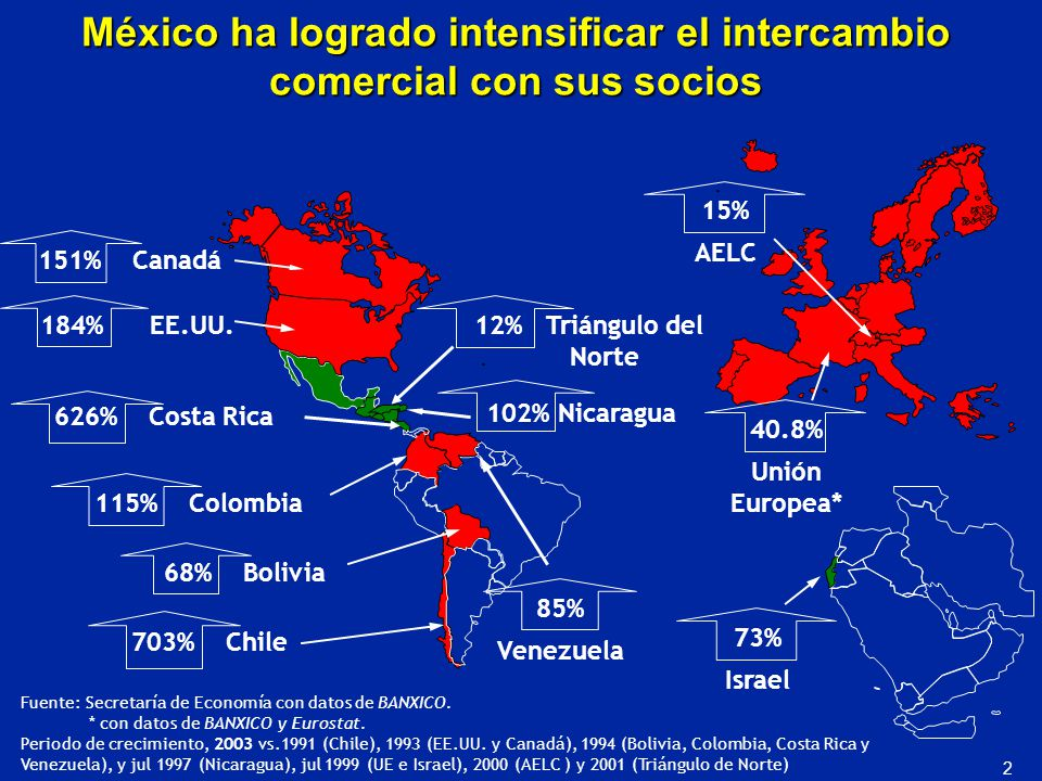 México ha logrado intensificar el intercambio comercial con sus socios