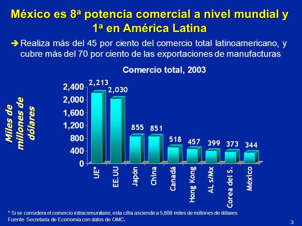 México es 8a potencia comercial a nivel mundial y 1a en América Latina