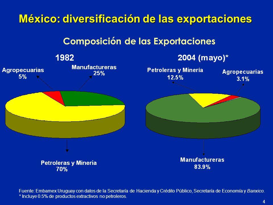 México: diversificación de las exportaciones