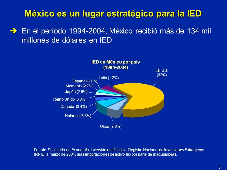 México es un lugar estratégico para la IED