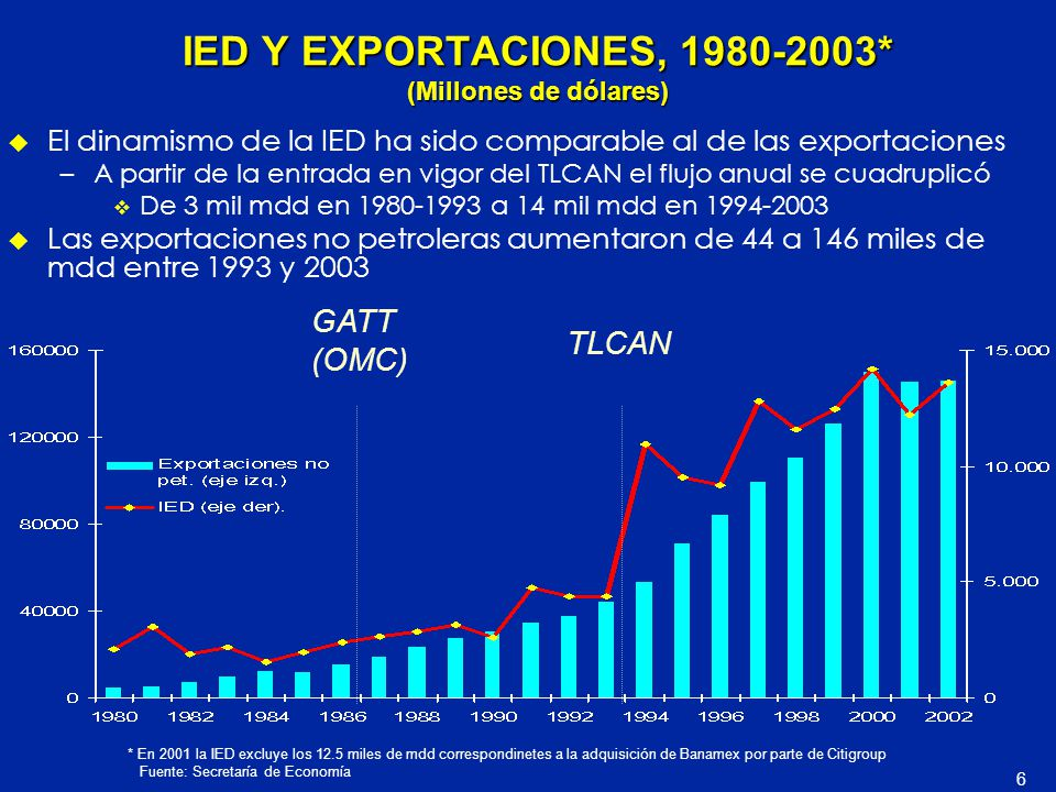 IED Y EXPORTACIONES, 1980-2003* (Millones de dólares)