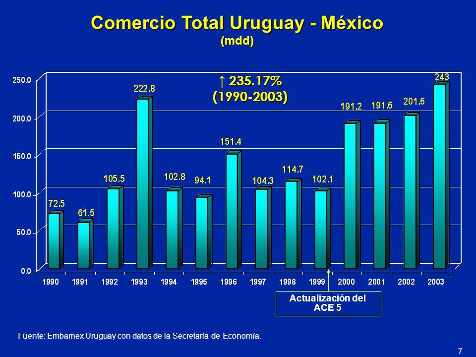 Comercio Total Uruguay - México