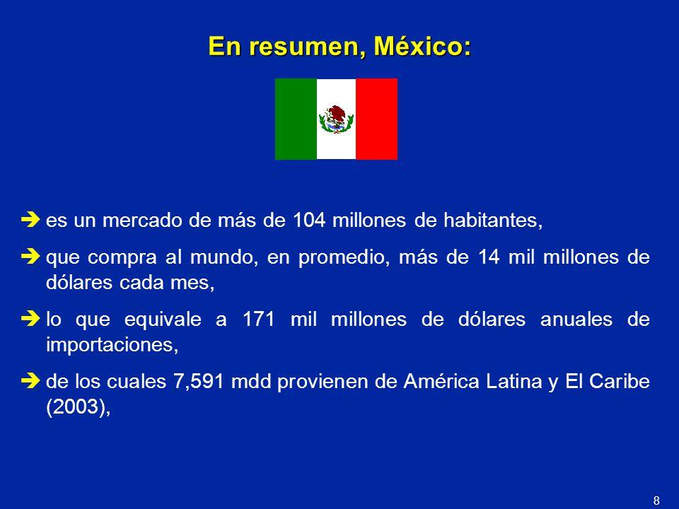 En resumen, México: es un mercado de más de 104 millones de habitantes,