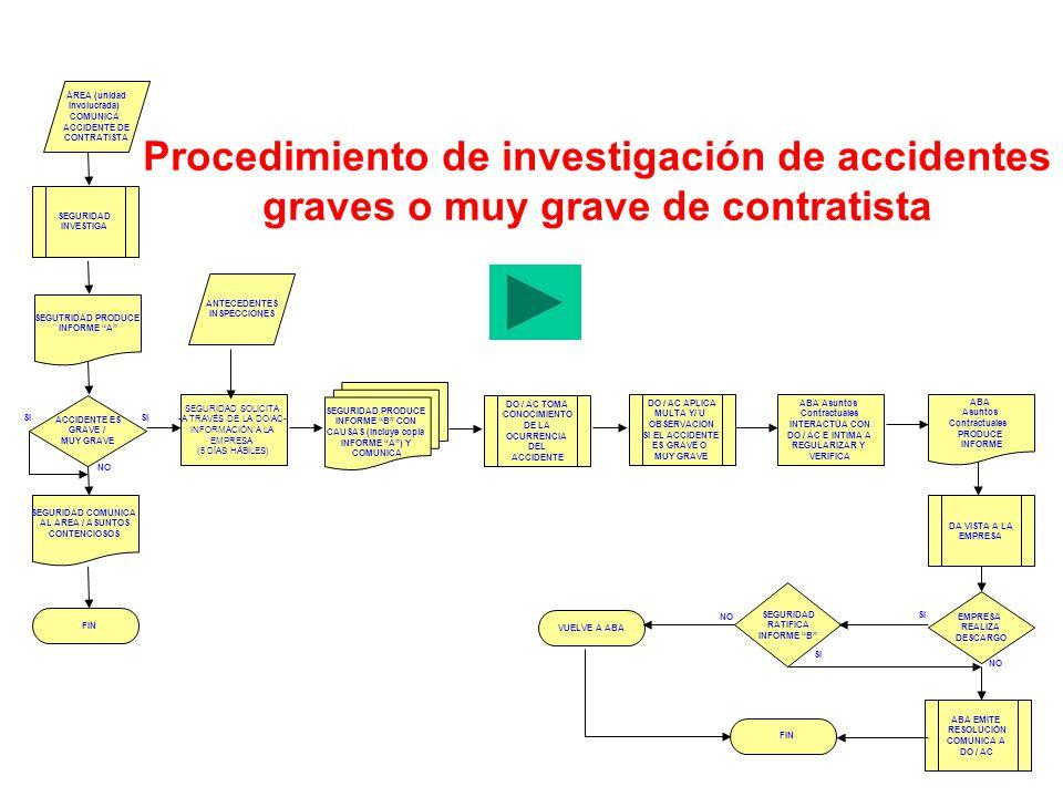 ÁREA (unidad Involucrada) COMUNICA. ACCIDENTE DE. CONTRATISTA. Procedimiento de investigación de accidentes graves o muy grave de contratista.