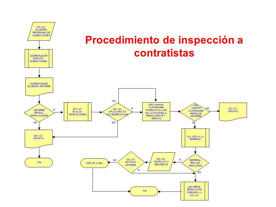 Procedimiento de inspección a contratistas