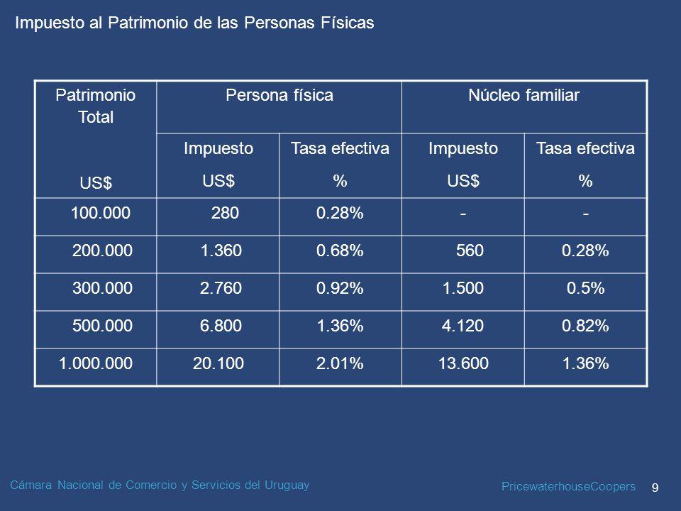 Patrimonio Total US$ Persona física. Núcleo familiar. Impuesto. Tasa efectiva. % 100.000.
