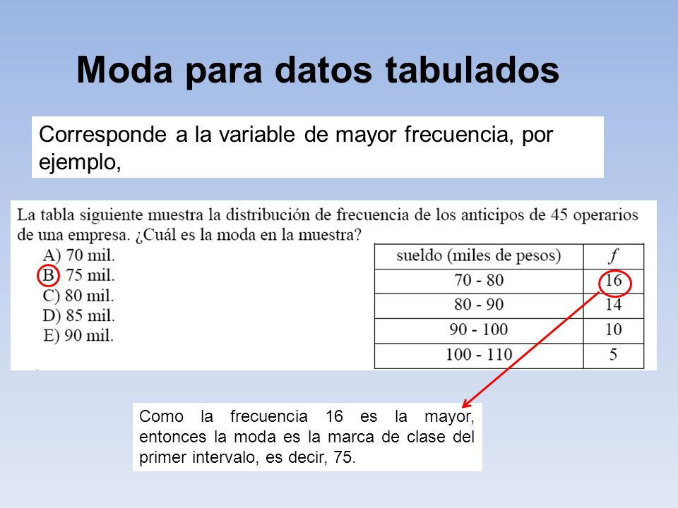 Moda para datos tabulados