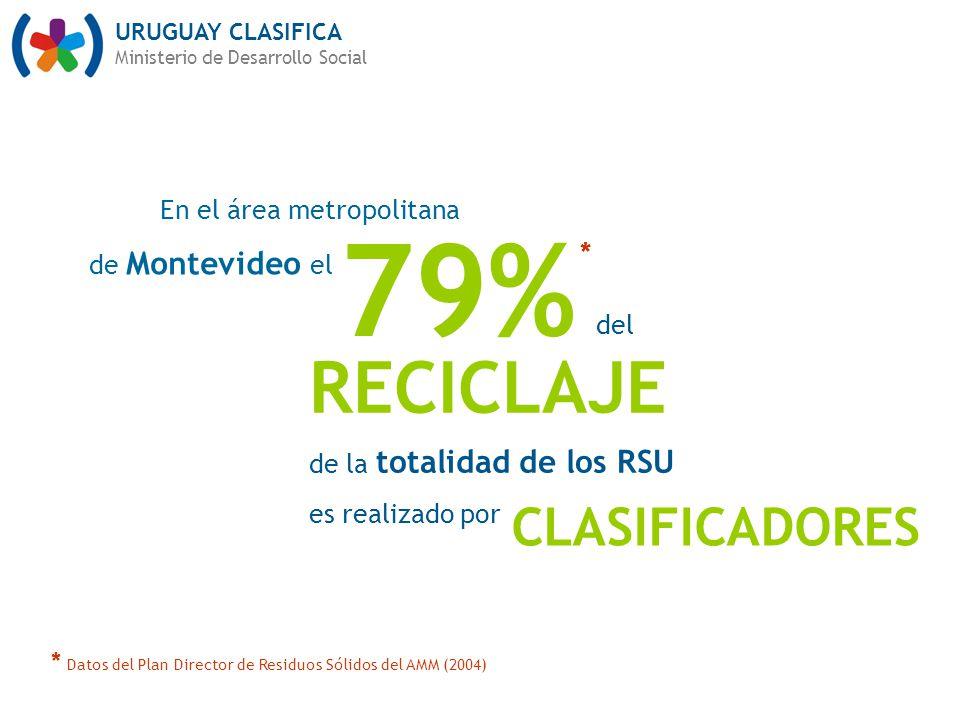 79% RECICLAJE CLASIFICADORES En el área metropolitana de Montevideo el