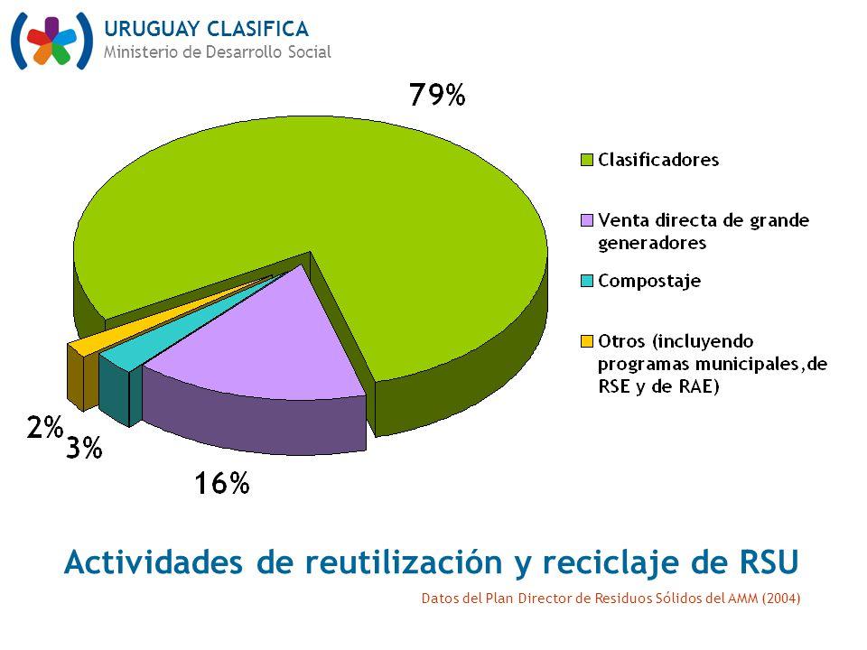 Actividades de reutilización y reciclaje de RSU