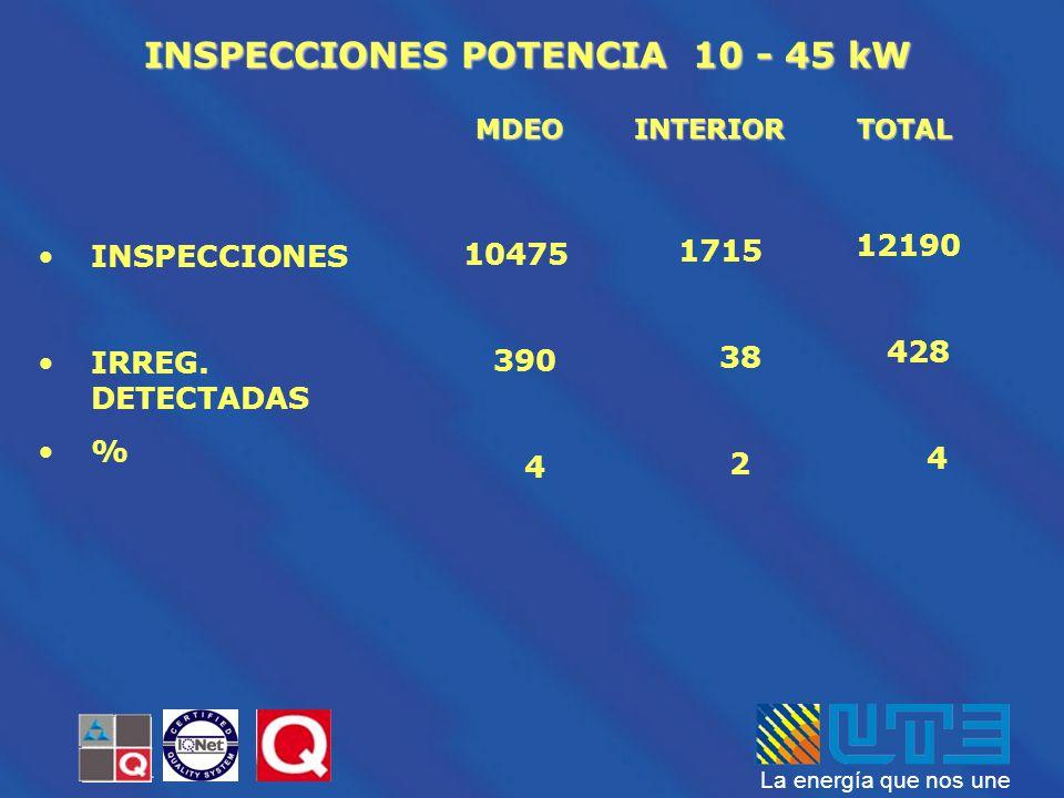 INSPECCIONES POTENCIA 10 - 45 kW