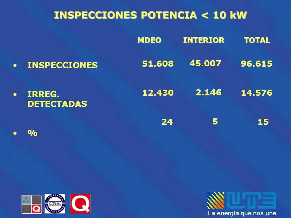 INSPECCIONES POTENCIA < 10 kW