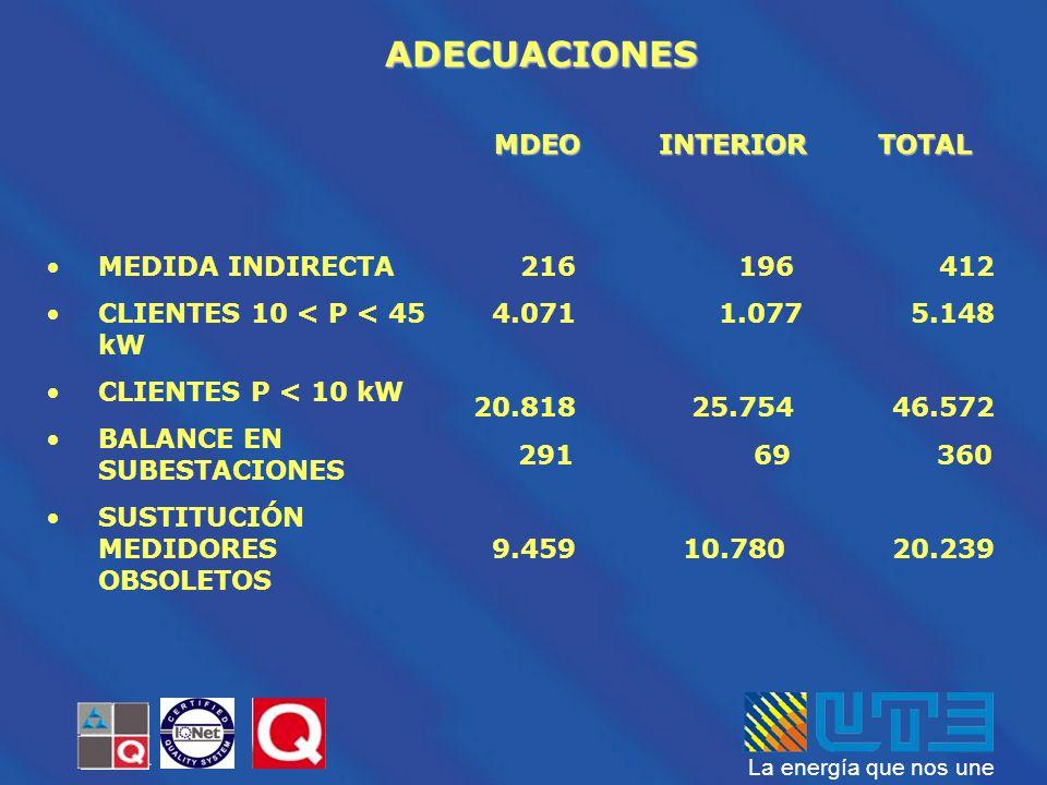 ADECUACIONES MDEO INTERIOR TOTAL MEDIDA INDIRECTA
