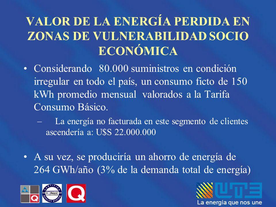VALOR DE LA ENERGÍA PERDIDA EN ZONAS DE VULNERABILIDAD SOCIO ECONÓMICA
