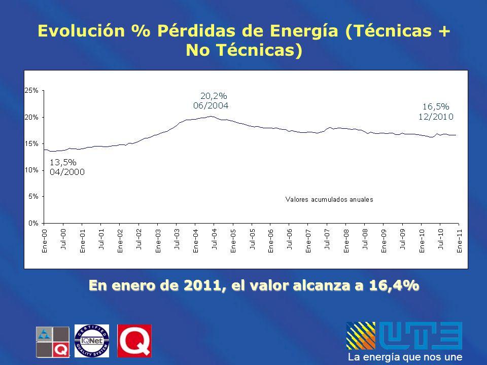 En enero de 2011, el valor alcanza a 16,4%