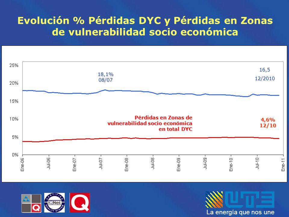 Evolución % Pérdidas DYC y Pérdidas en Zonas de vulnerabilidad socio económica