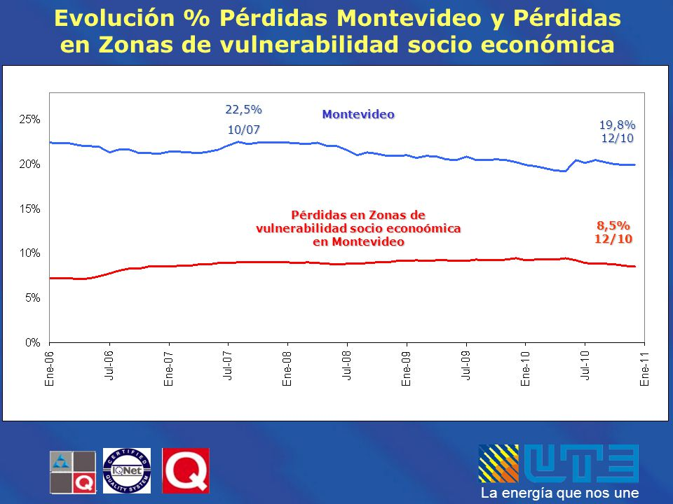 Pérdidas en Zonas de vulnerabilidad socio econoómica en Montevideo