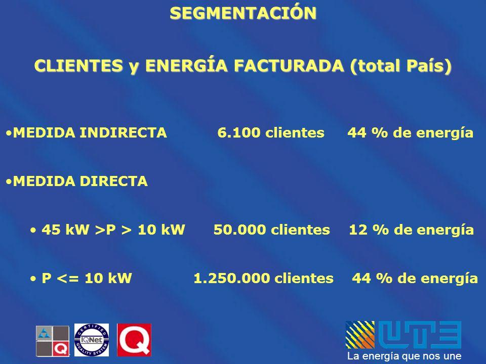 CLIENTES y ENERGÍA FACTURADA (total País)