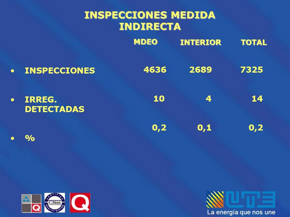 INSPECCIONES MEDIDA INDIRECTA