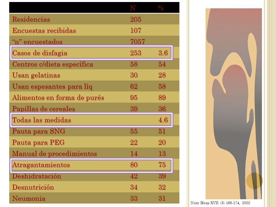 Centros c/dieta específica 58 54 Usan gelatinas 30 28