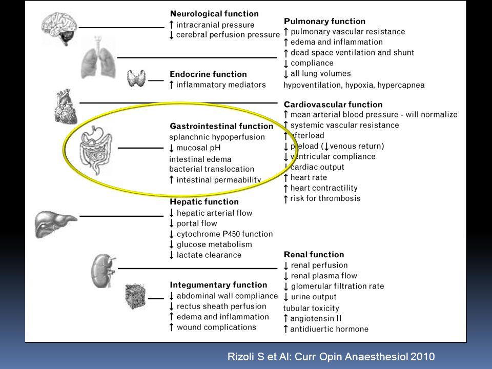 Rizoli S et Al: Curr Opin Anaesthesiol 2010