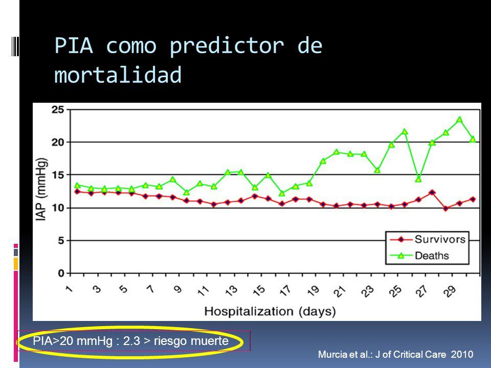 PIA como predictor de mortalidad