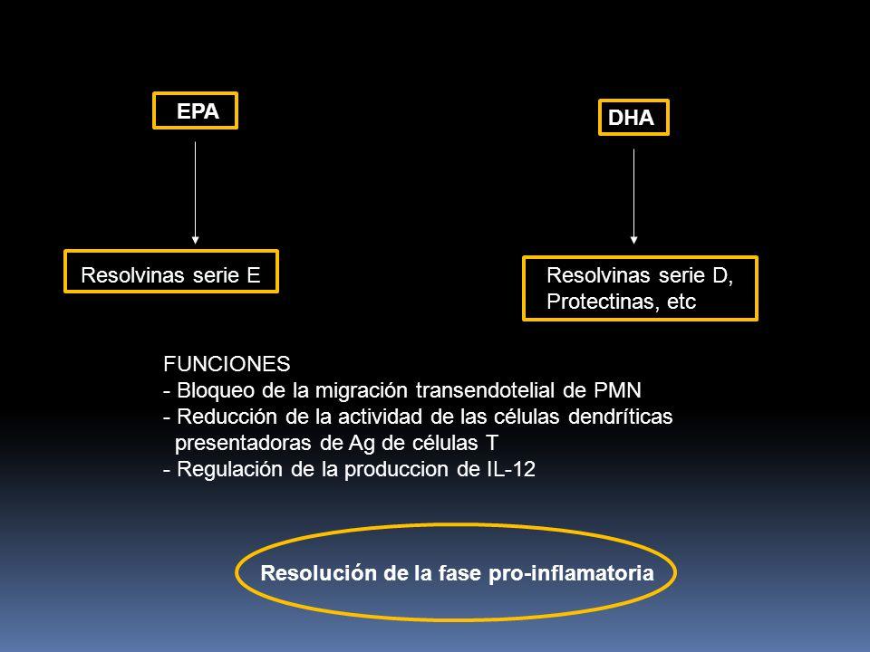 EPA DHA. Resolvinas serie E. Resolvinas serie D, Protectinas, etc. FUNCIONES. Bloqueo de la migración transendotelial de PMN.