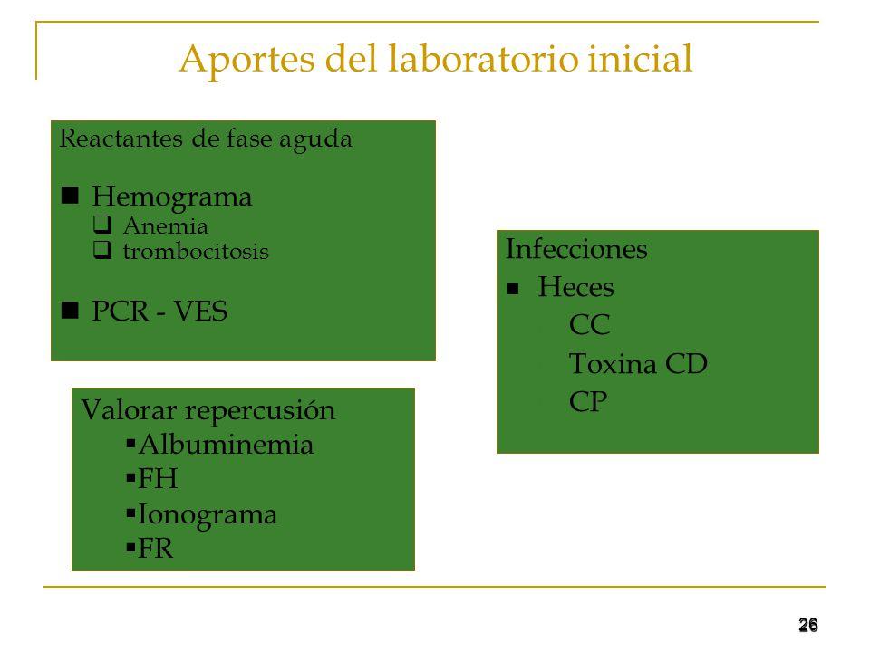 Aportes del laboratorio inicial