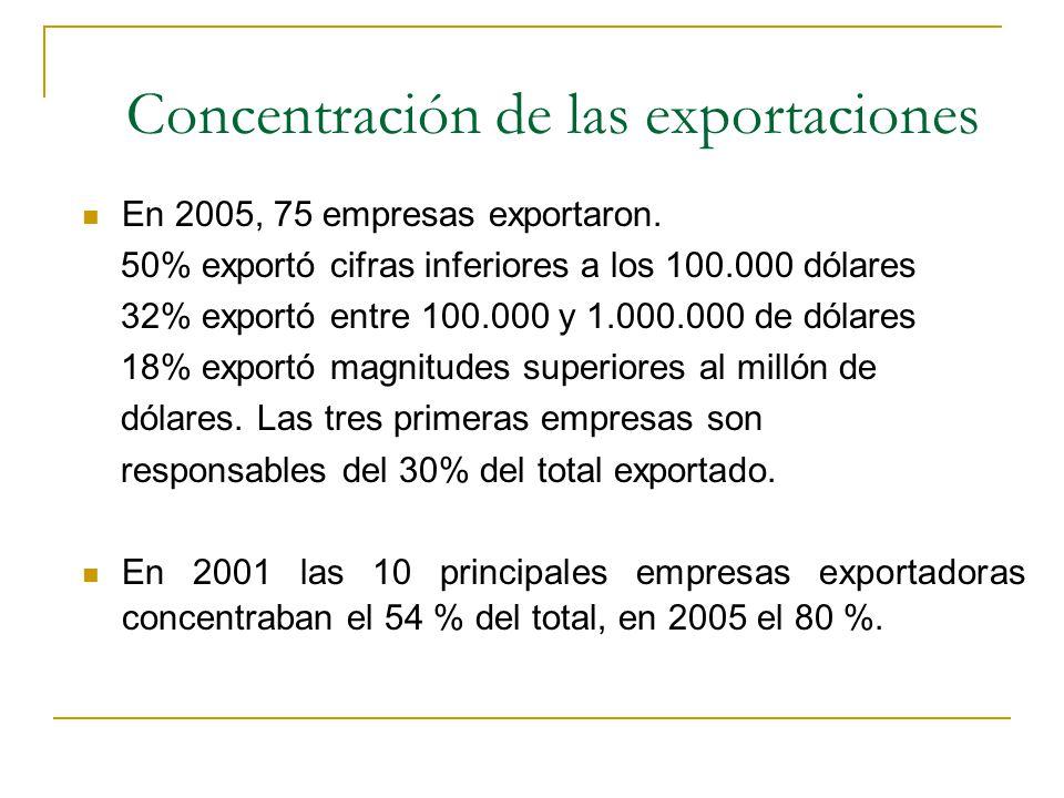 Concentración de las exportaciones