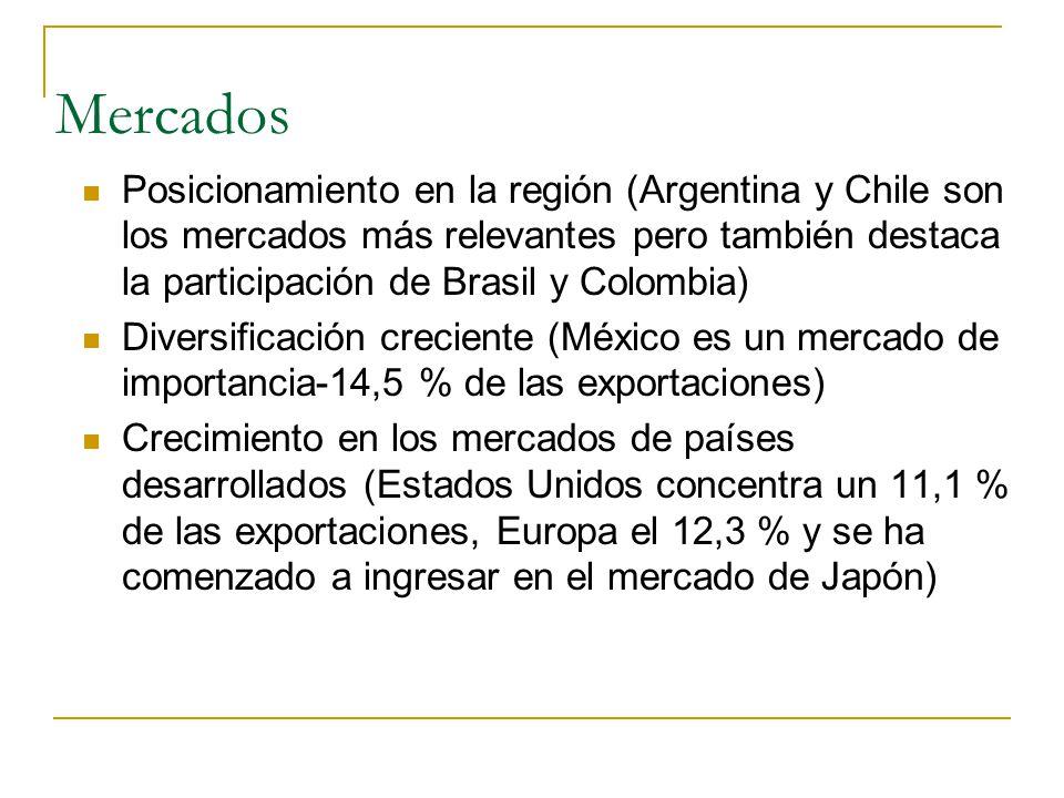 Mercados Posicionamiento en la región (Argentina y Chile son los mercados más relevantes pero también destaca la participación de Brasil y Colombia)