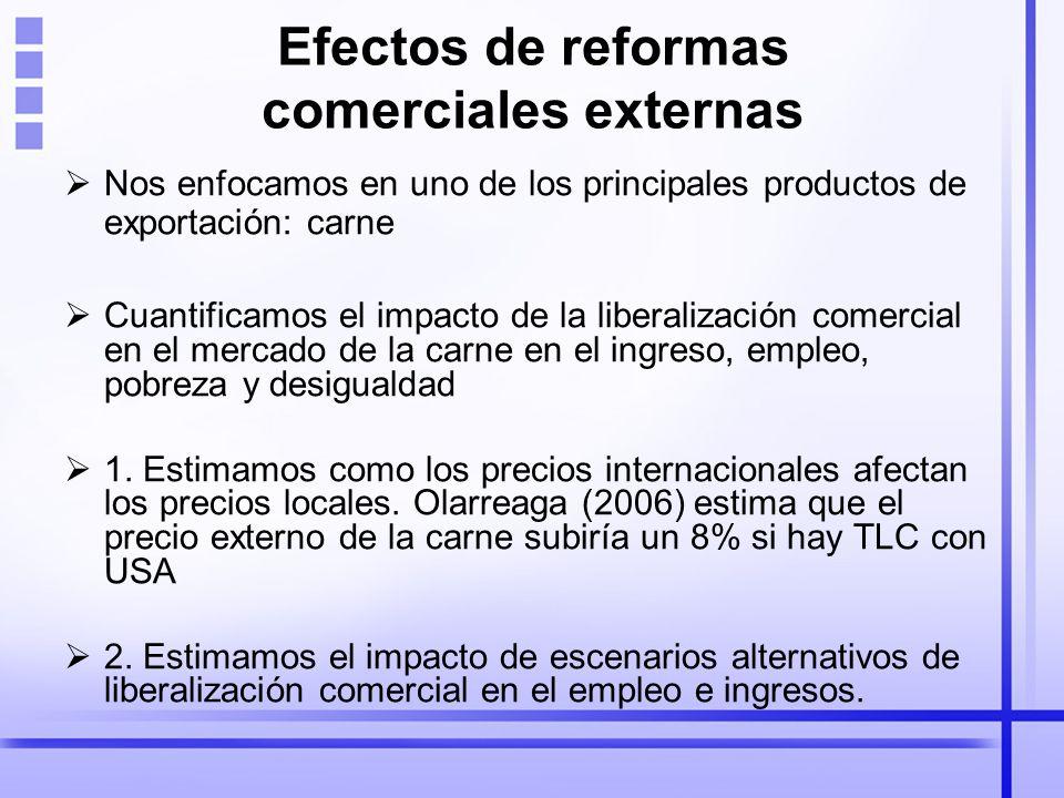 Efectos de reformas comerciales externas