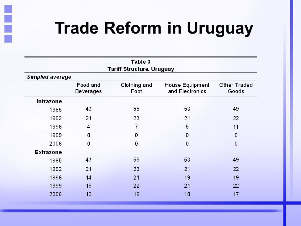 Trade Reform in Uruguay