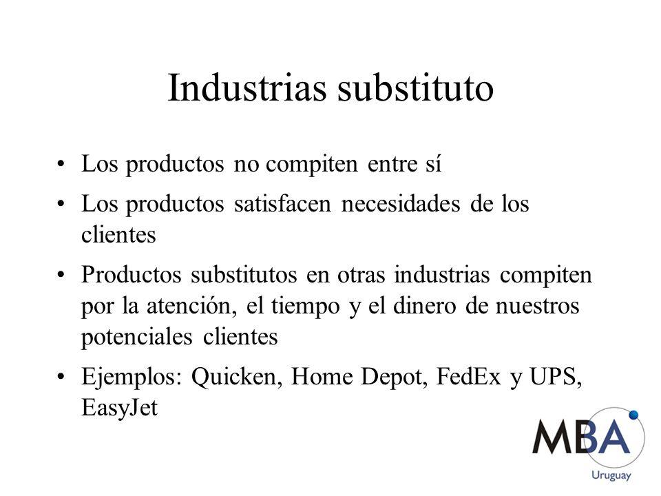 Industrias substituto