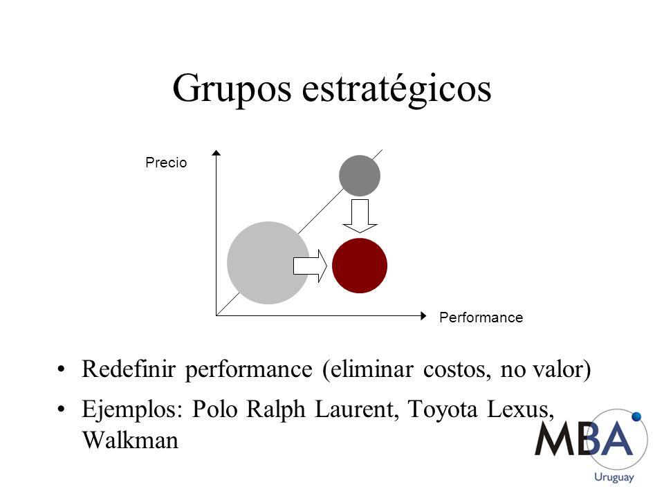 Grupos estratégicos Redefinir performance (eliminar costos, no valor)