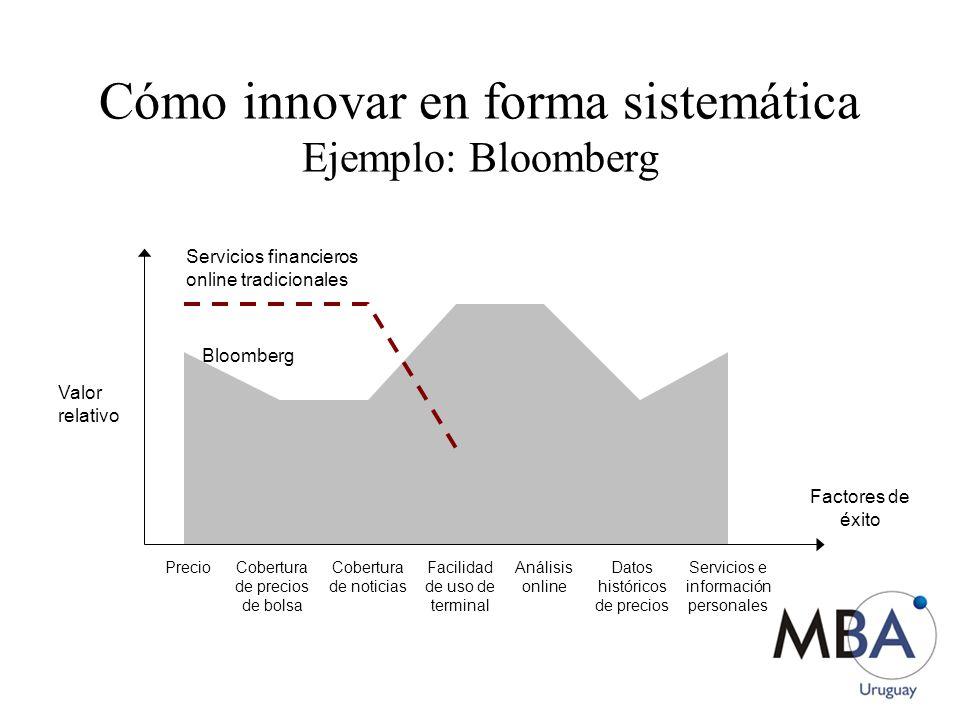 Cómo innovar en forma sistemática Ejemplo: Bloomberg