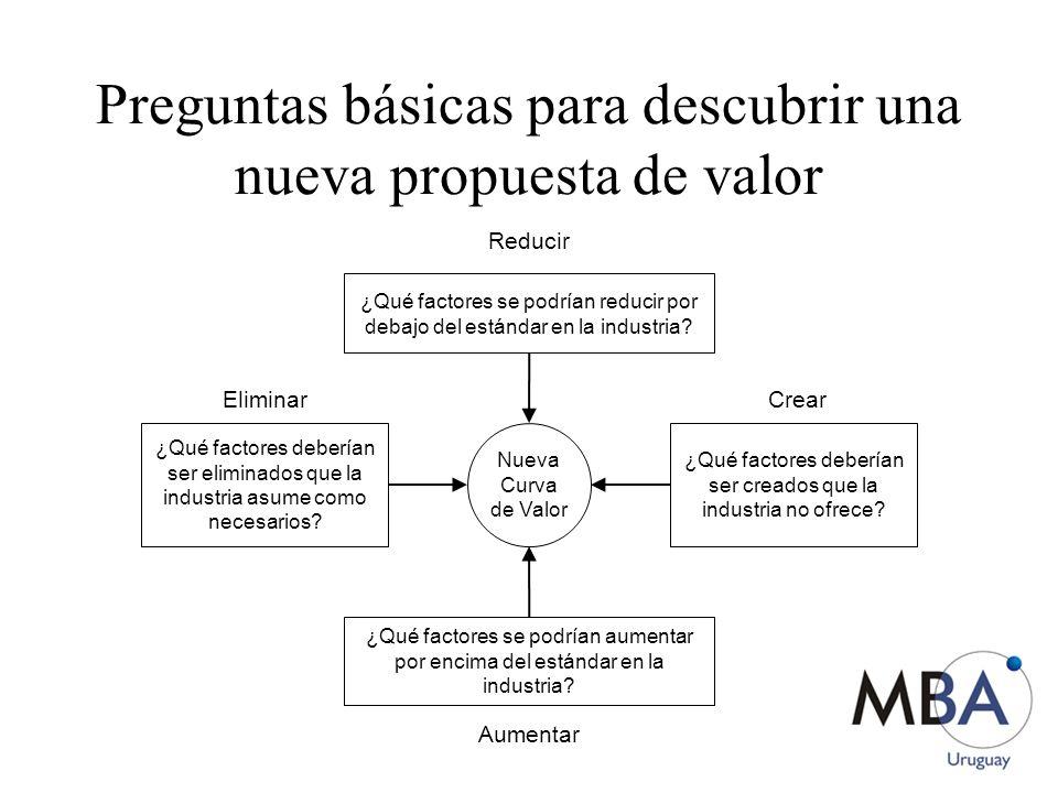 Preguntas básicas para descubrir una nueva propuesta de valor