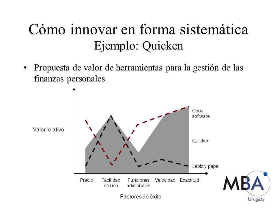 Cómo innovar en forma sistemática Ejemplo: Quicken