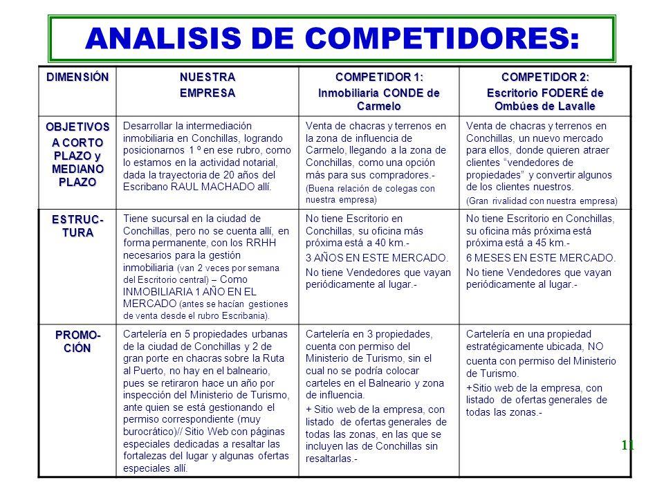 ANALISIS DE COMPETIDORES: