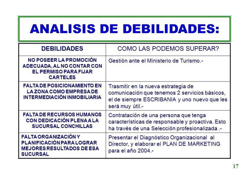 ANALISIS DE DEBILIDADES:
