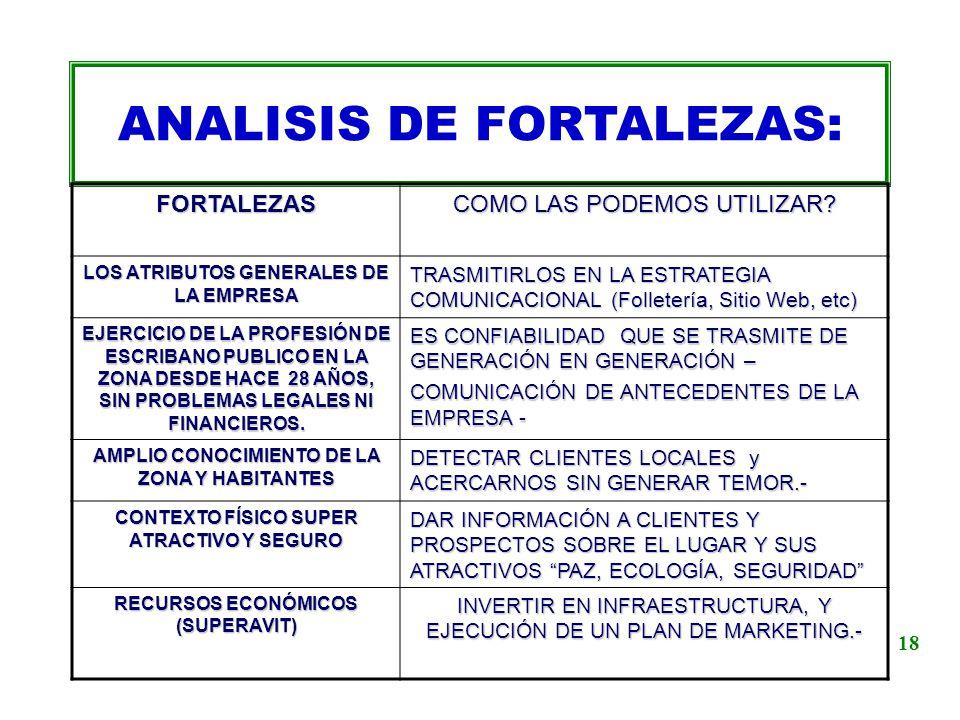 ANALISIS DE FORTALEZAS: