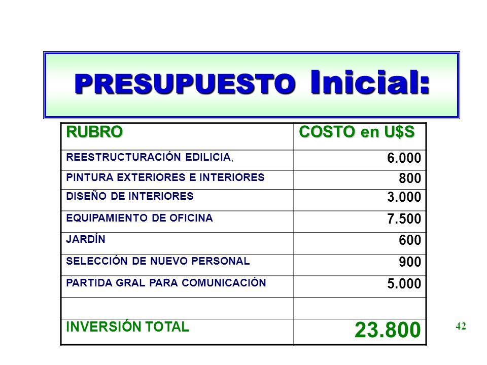 PRESUPUESTO Inicial: 23.800 RUBRO COSTO en U$S 6.000 800 3.000 7.500