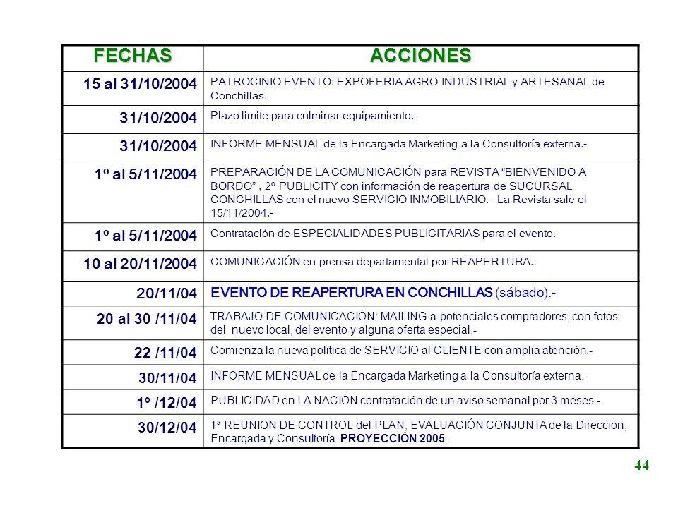 FECHAS ACCIONES 15 al 31/10/2004 31/10/2004 1º al 5/11/2004