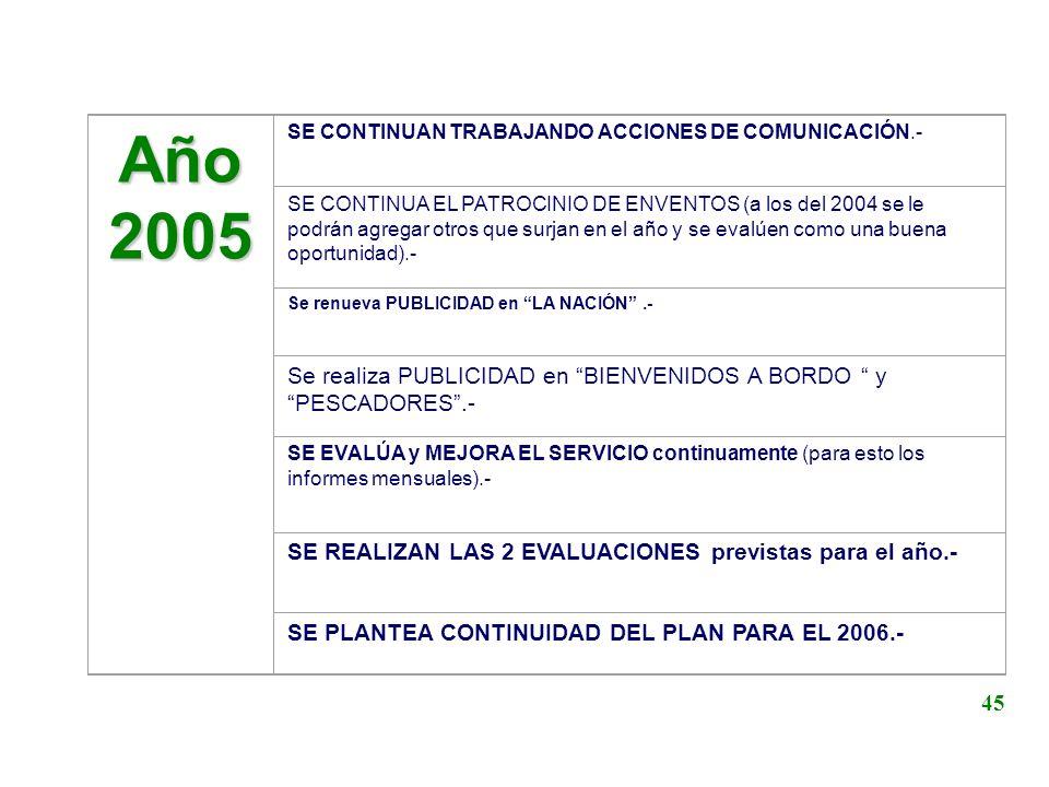 Año 2005. SE CONTINUAN TRABAJANDO ACCIONES DE COMUNICACIÓN.-