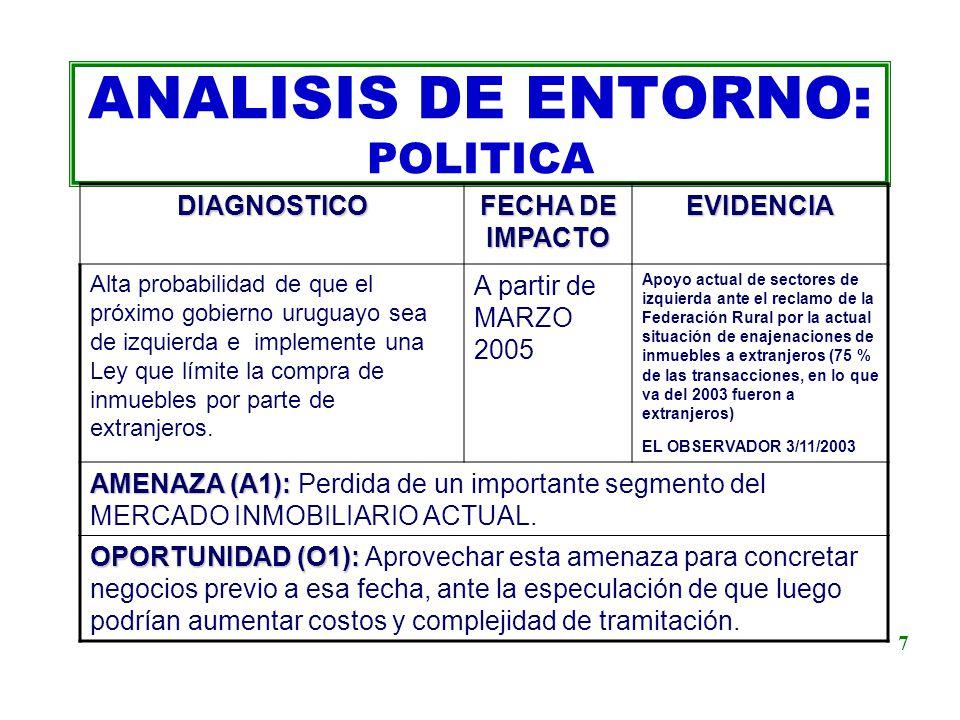 ANALISIS DE ENTORNO: POLITICA