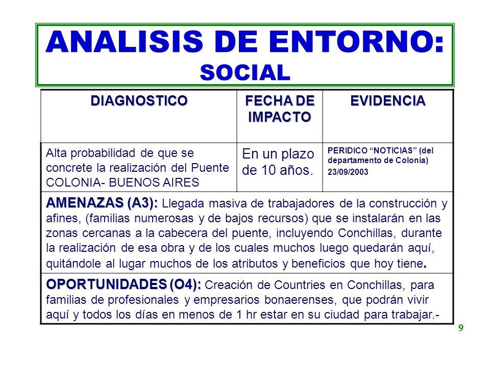 ANALISIS DE ENTORNO: SOCIAL