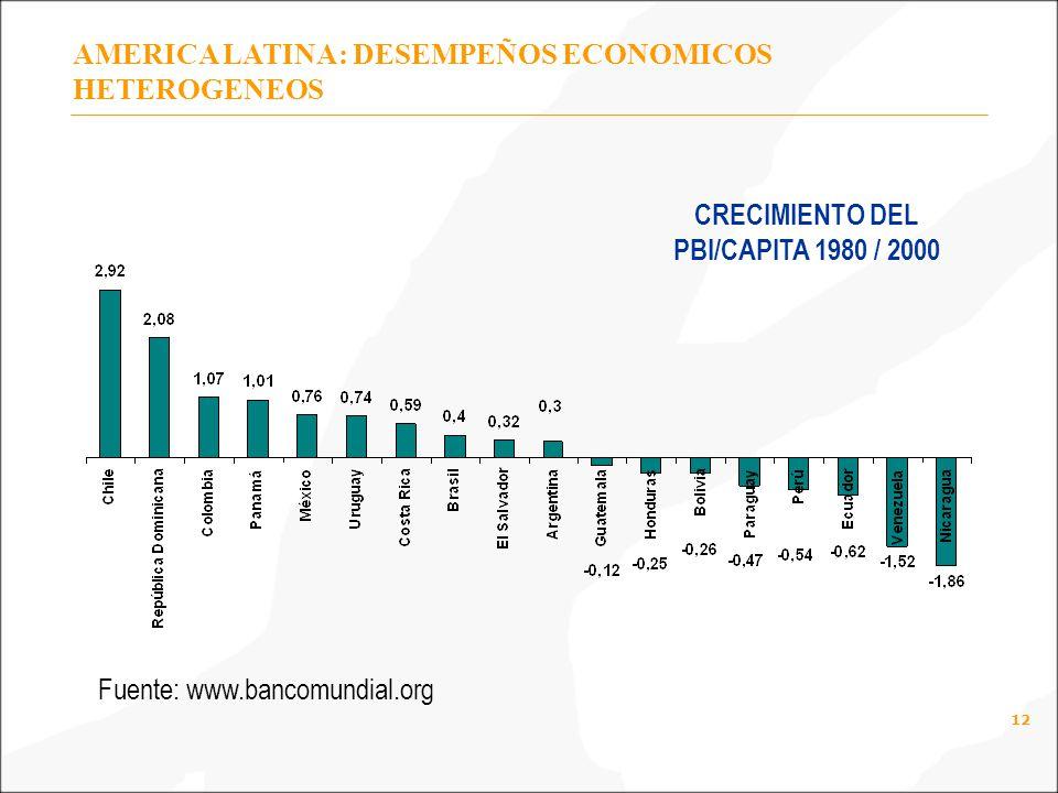 Fuente: www.bancomundial.org