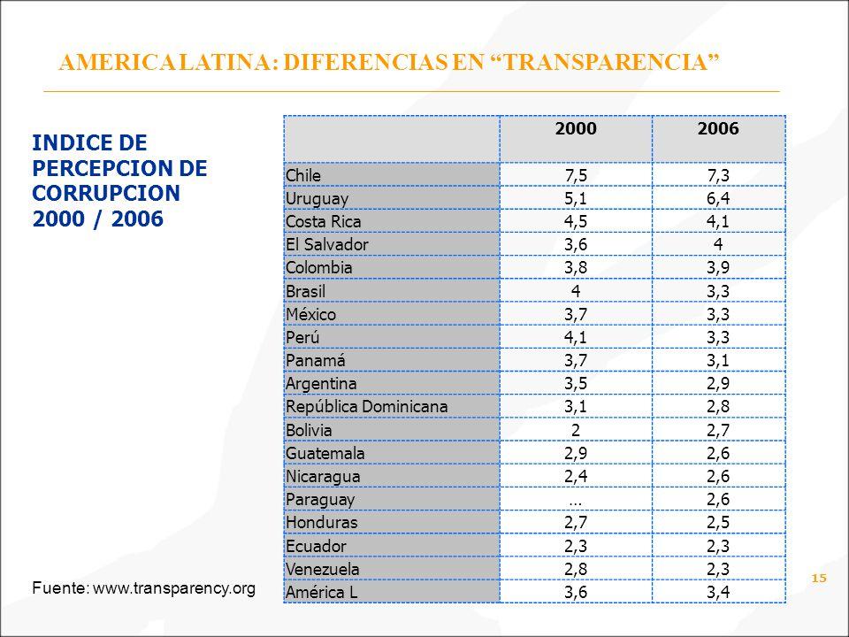 AMERICA LATINA: DIFERENCIAS EN TRANSPARENCIA